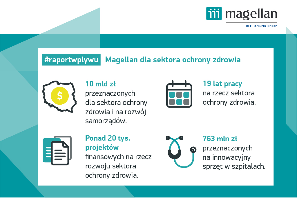 Raport wpływu_Magellan_grafika