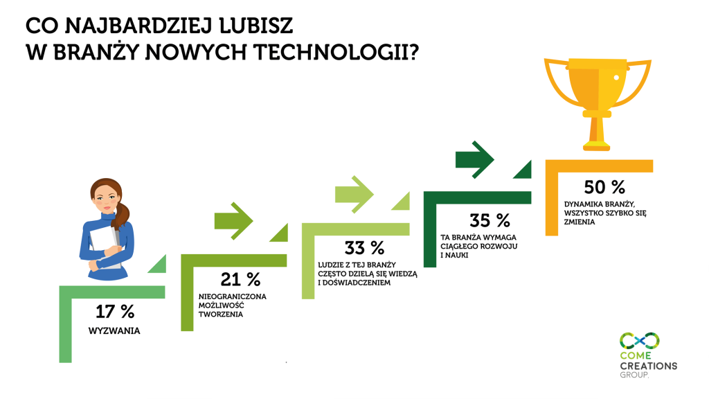 infografika 3